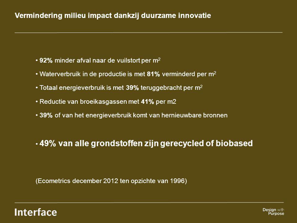 Vermindering milieu impact dankzij duurzame innovatie 92% minder afval naar de vuilstort per m 2 Waterverbruik in de productie is met 81% verminderd p