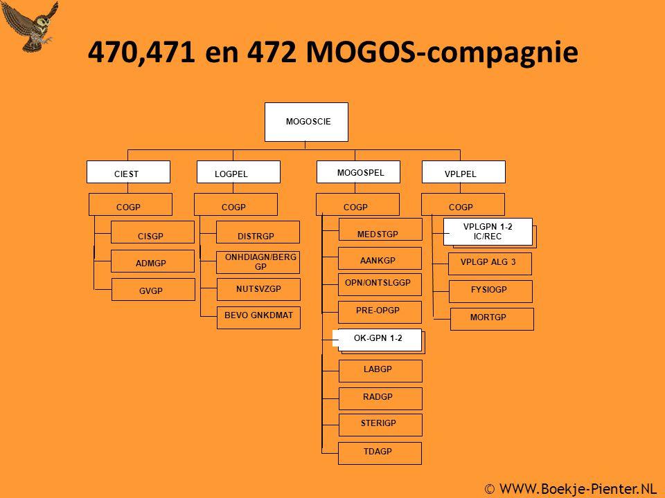 MOGOSCIE CIEST LOGPEL COGP CISGP DISTRGP ONHDIAGN/BERG GP MOGOSPEL COGP AANKGP VPLPEL COGP VPLGPN 1-2 IC/REC FYSIOGP ADMGP OPN/ONTSLGGP PRE-OPGP 470,471 en 472 MOGOS-compagnie OK-GPN 1-2 NUTSVZGP BEVO GNKDMAT LABGP RADGP STERIGP TDAGP MEDSTGP VPLGP ALG 3 MORTGP GVGP © WWW.Boekje-Pienter.NL