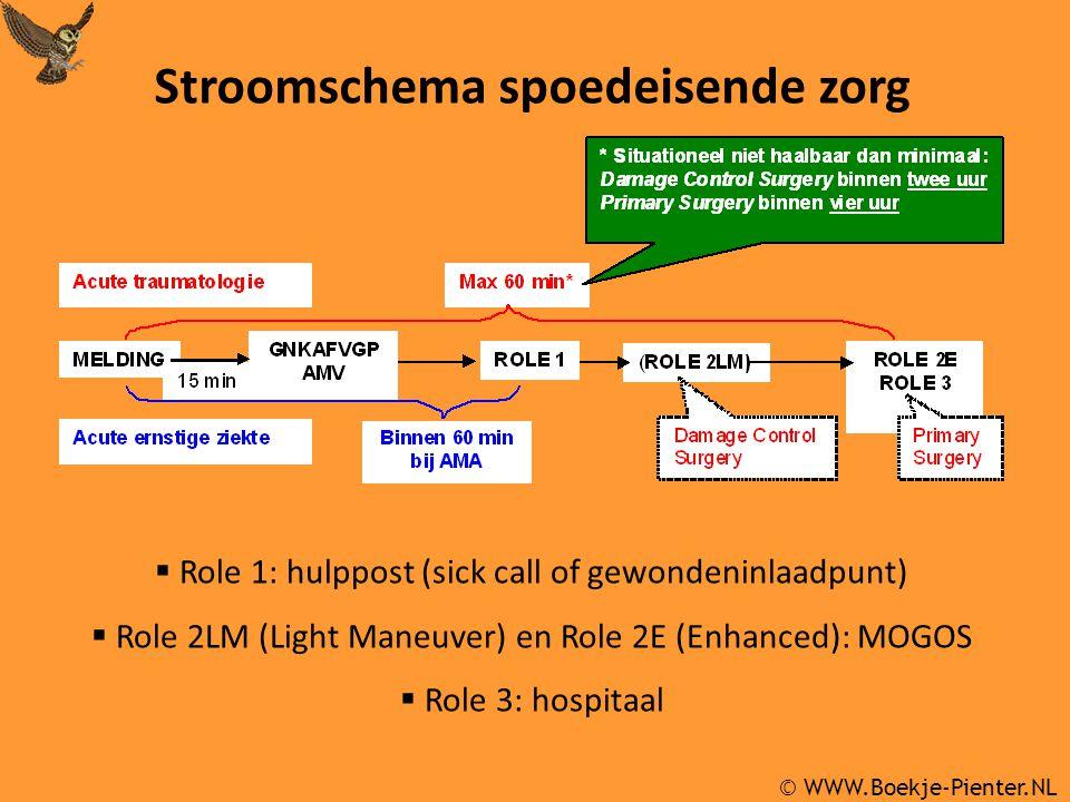 © WWW.Boekje-Pienter.NL  Role 1: hulppost (sick call of gewondeninlaadpunt)  Role 2LM (Light Maneuver) en Role 2E (Enhanced): MOGOS  Role 3: hospitaal Stroomschema spoedeisende zorg