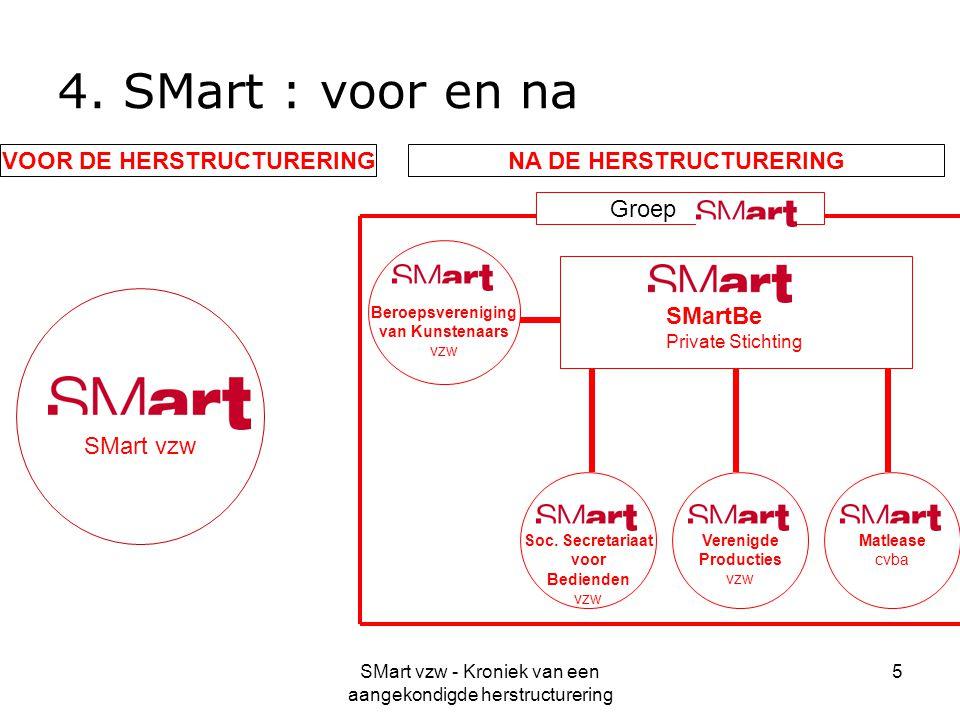 SMart vzw - Kroniek van een aangekondigde herstructurering 5 4. SMart : voor en na VOOR DE HERSTRUCTURERINGNA DE HERSTRUCTURERING SMart vzw Soc. Secre