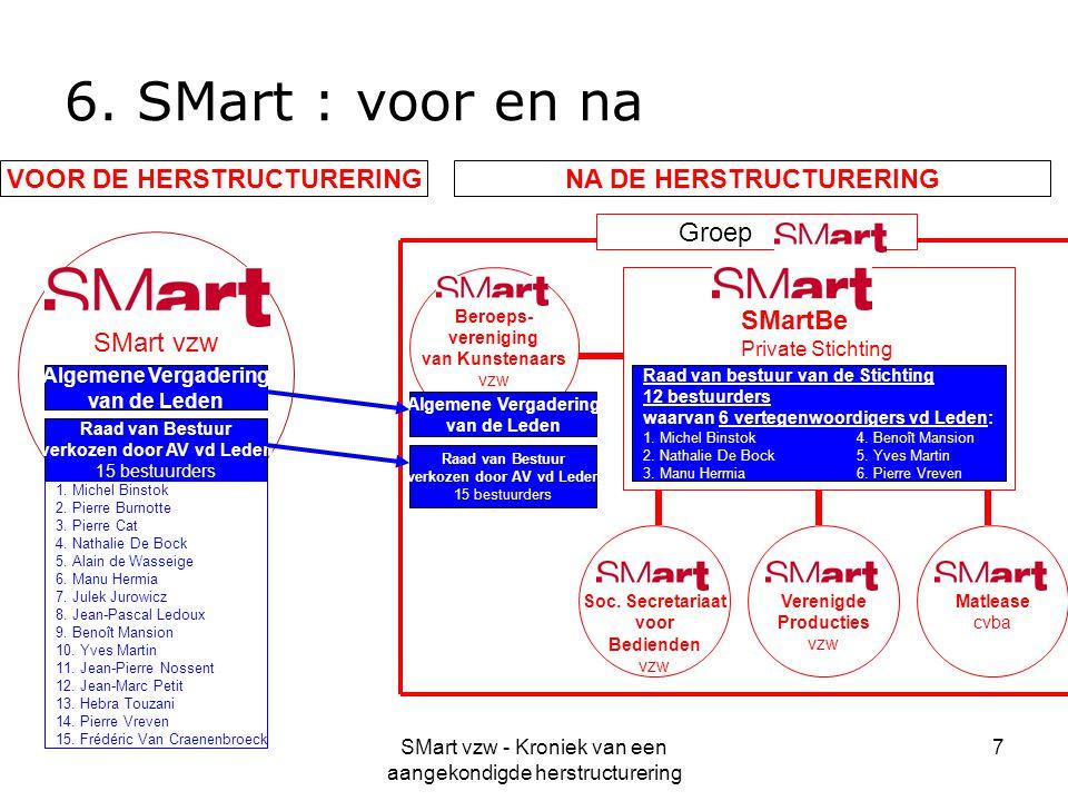 SMart vzw - Kroniek van een aangekondigde herstructurering 7 6. SMart : voor en na SMart vzw Soc. Secretariaat voor Bedienden vzw Verenigde Producties
