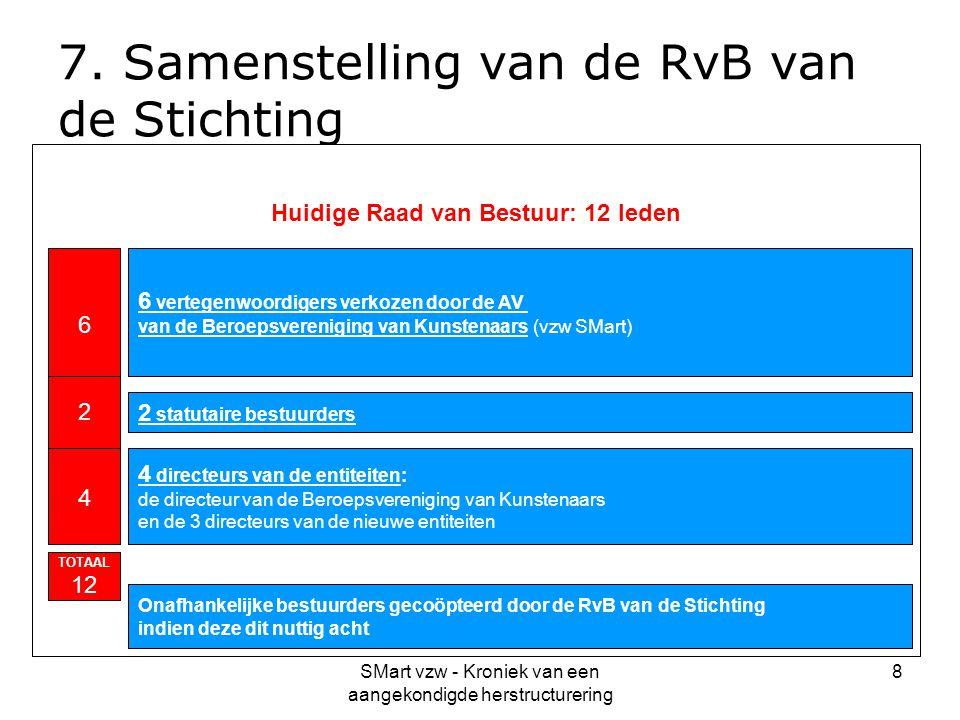 SMart vzw - Kroniek van een aangekondigde herstructurering 8 7. Samenstelling van de RvB van de Stichting Huidige Raad van Bestuur: 12 leden 6 vertege