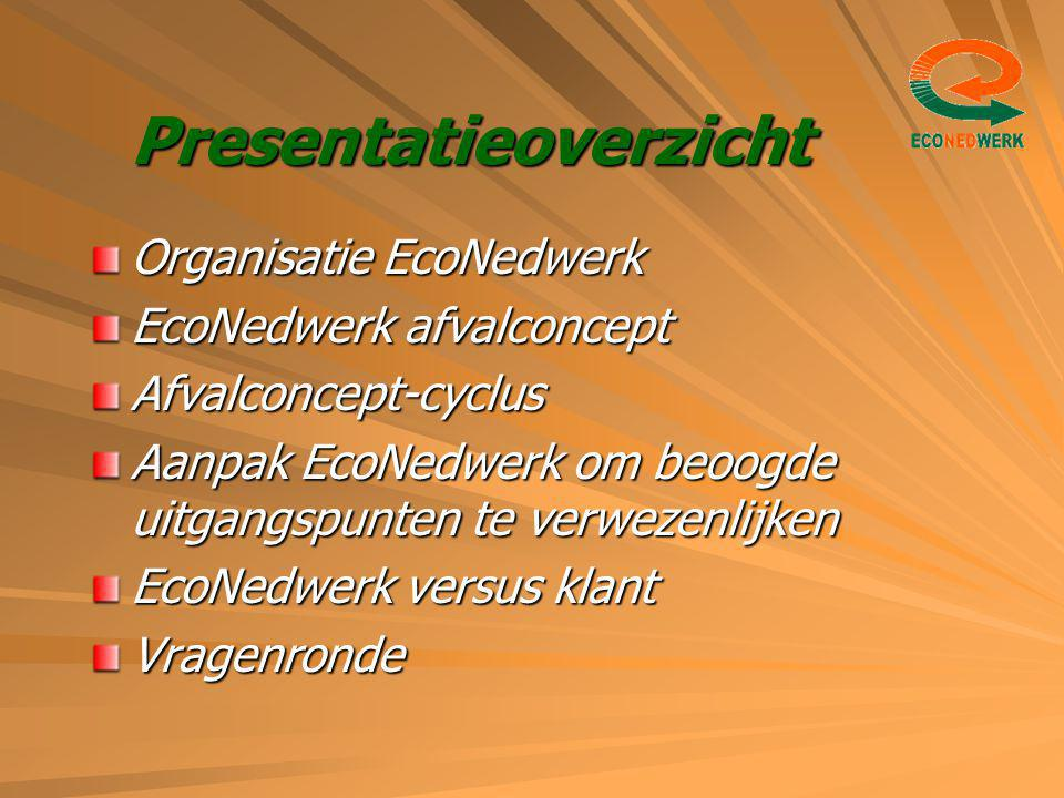 Presentatieoverzicht Organisatie EcoNedwerk EcoNedwerk afvalconcept Afvalconcept-cyclus Aanpak EcoNedwerk om beoogde uitgangspunten te verwezenlijken