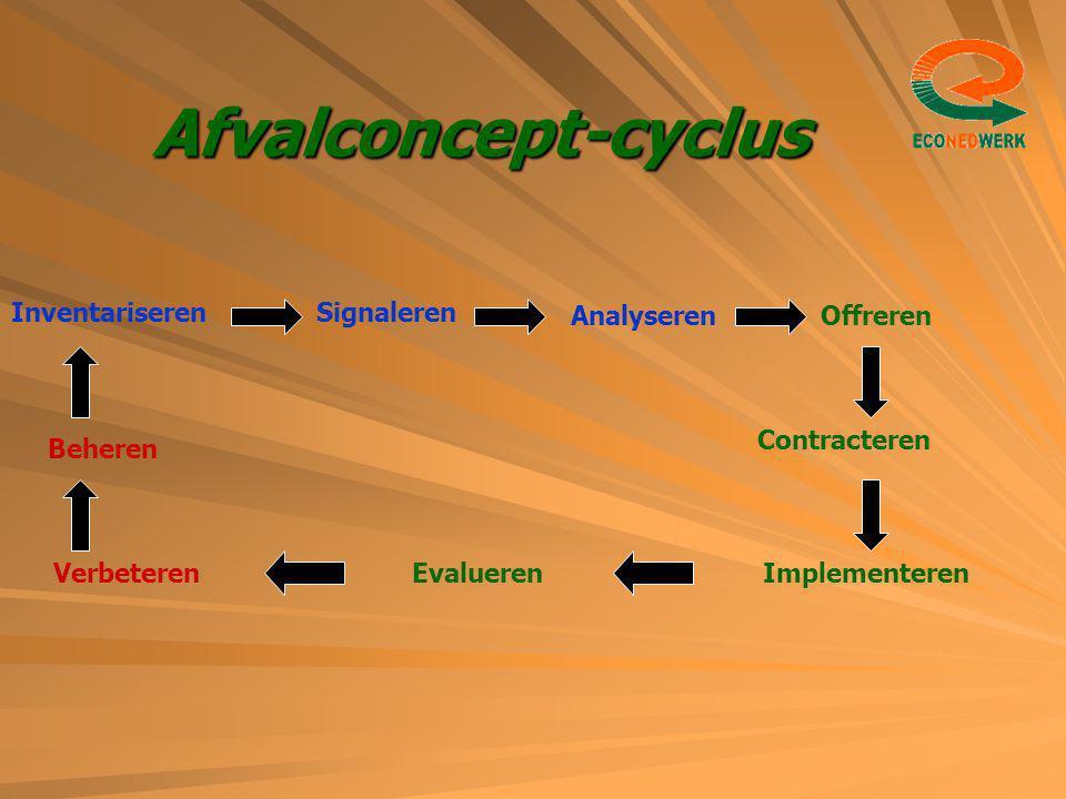 Afvalconcept-cyclus InventariserenSignaleren AnalyserenOffreren Contracteren ImplementerenEvaluerenVerbeteren Beheren