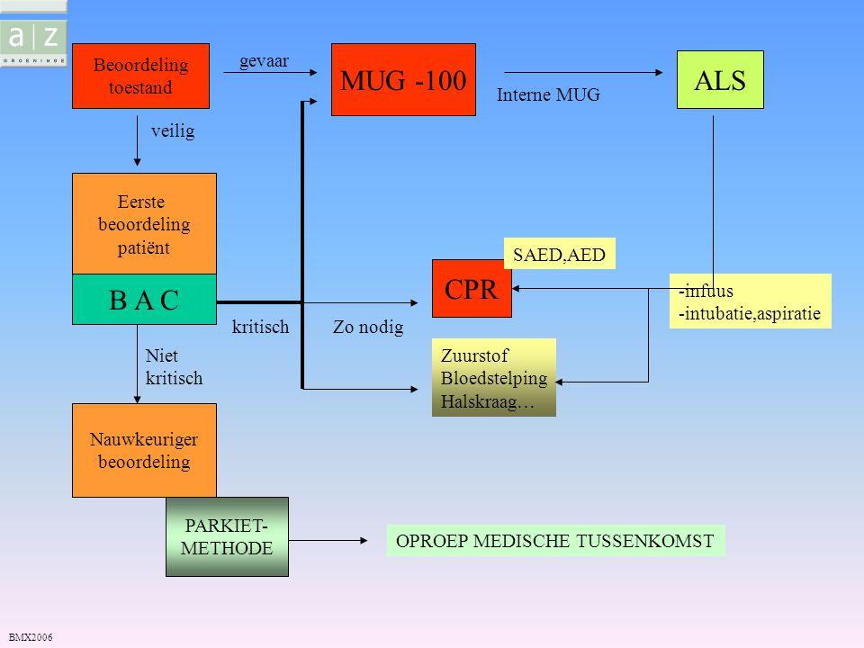 Beoordeling toestand gevaar MUG -100 veilig Eerste beoordeling patiënt B A C kritisch CPR Zuurstof Bloedstelping Halskraag… Niet kritisch Nauwkeuriger