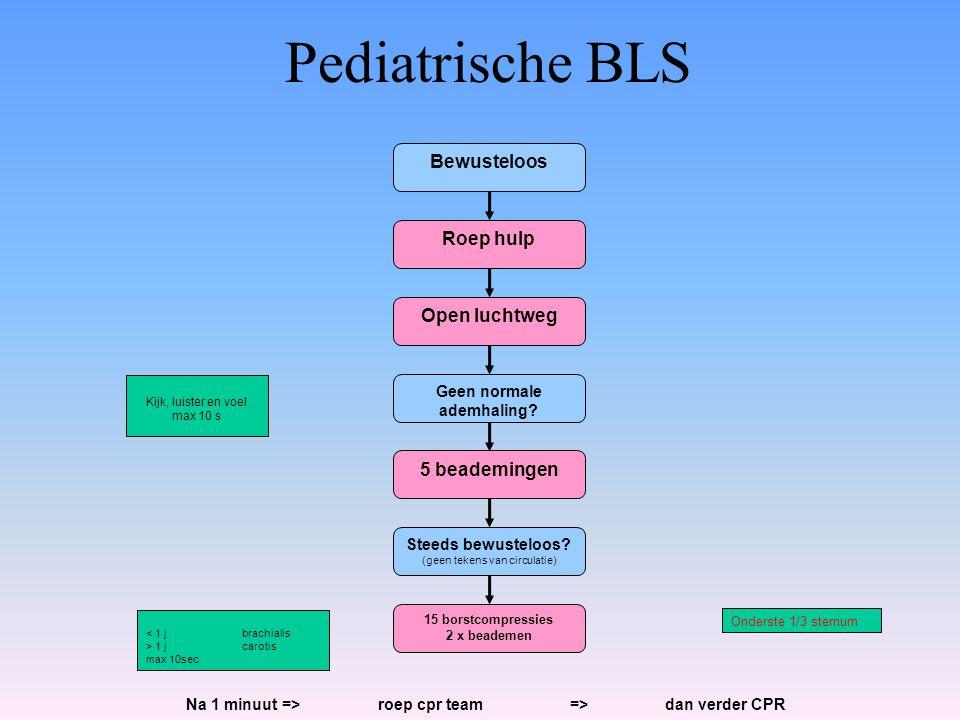 Pediatrische BLS Bewusteloos Roep hulp Open luchtweg Geen normale ademhaling? Steeds bewusteloos? (geen tekens van circulatie) 5 beademingen 15 borstc
