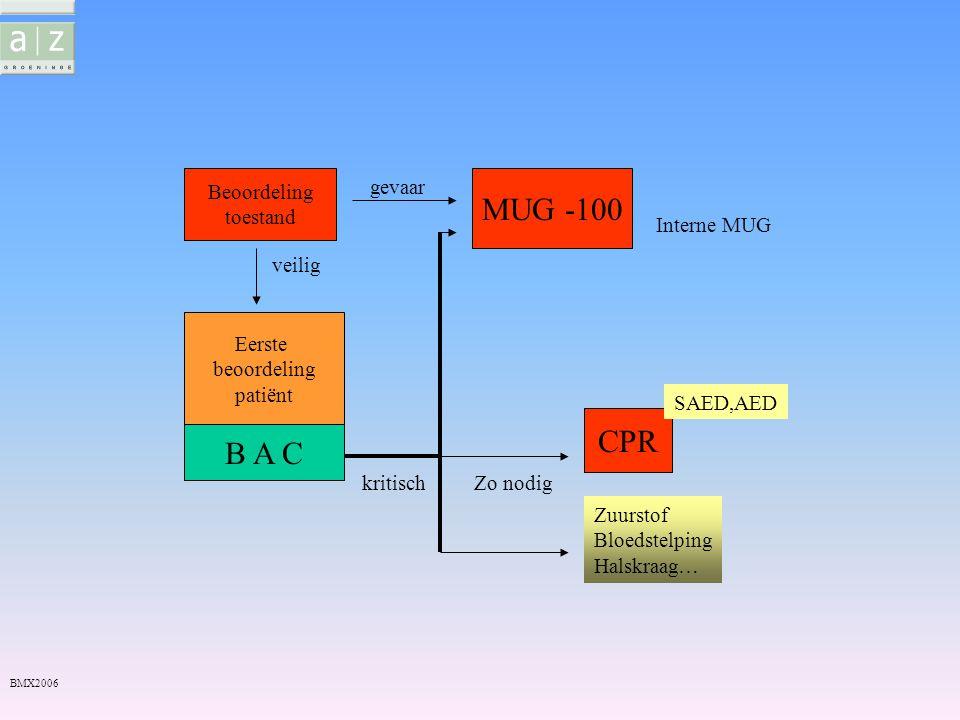 Rea bij volwassenen BMX2006 -Bewusteloos: -hoofd in hyperextensie, kinlift -geef 2' CPR ( 5 cycli 30/2) -freq.: tot 100x/min., 5 tot 6 cm diepte -plaatsing handen: midden op sternum -inblazen: 2x, max 1''/keer en tot borstkas omhoog gaat -indien SAED:- 1stx shock na 2'CPR -360 J mono – 180 bifasisch (max aantal J)