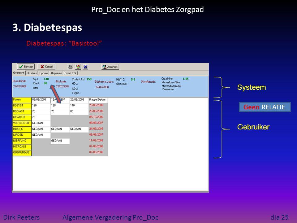 """Pro_Doc en het Diabetes Zorgpad Dirk Peeters Algemene Vergadering Pro_Doc dia 25 3. Diabetespas Geen RELATIE Systeem Gebruiker Diabetespas : """"Basistoo"""