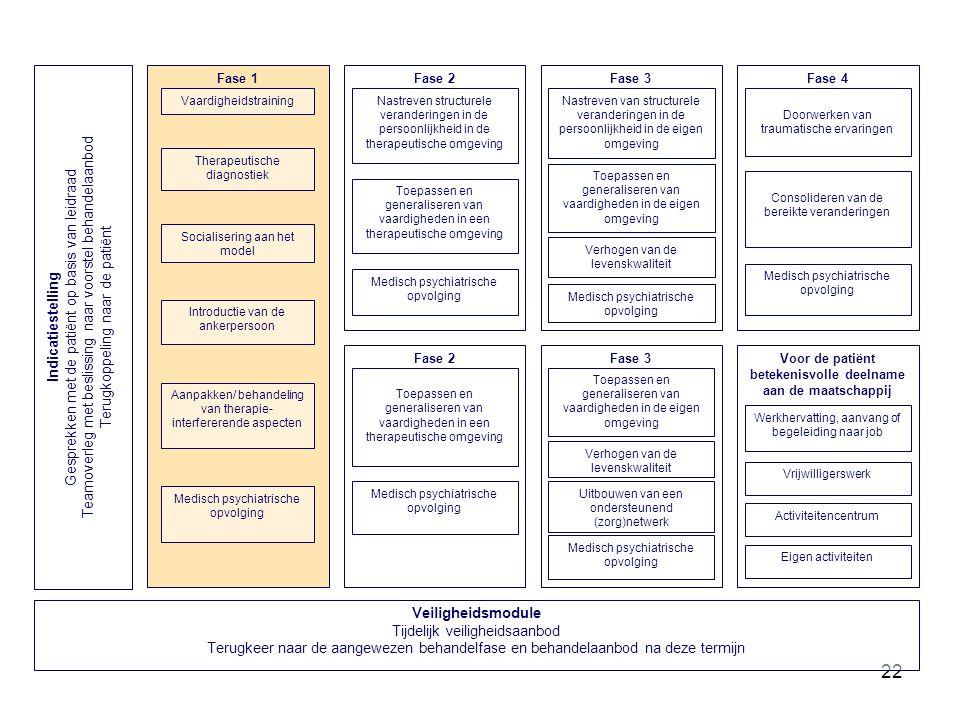 22 Fase 3 Toepassen en generaliseren van vaardigheden in de eigen omgeving Medisch psychiatrische opvolging Nastreven van structurele veranderingen in