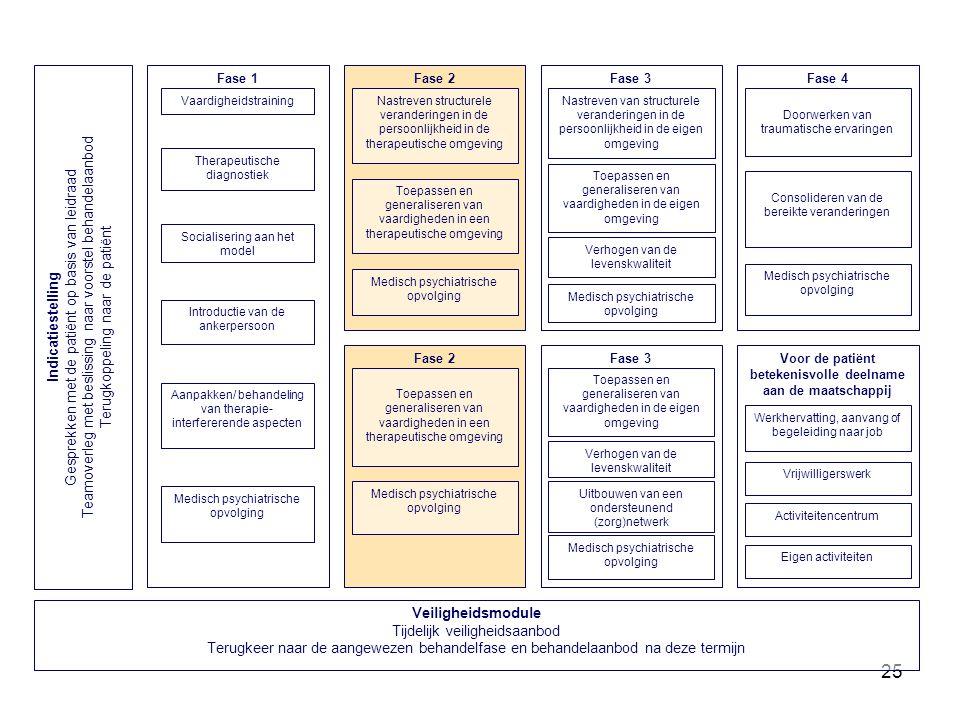 25 Fase 3 Toepassen en generaliseren van vaardigheden in de eigen omgeving Medisch psychiatrische opvolging Nastreven van structurele veranderingen in