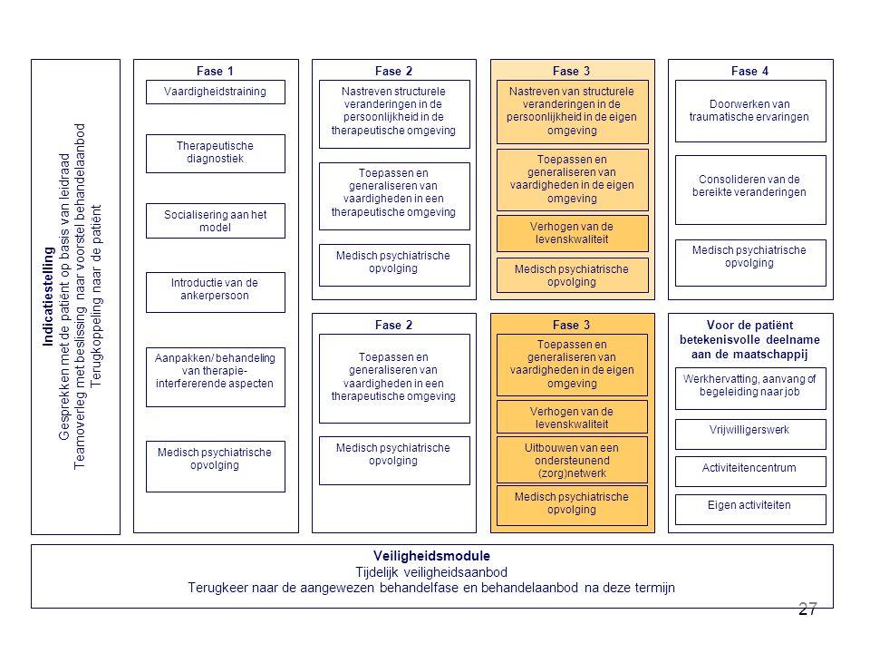 27 Fase 3 Toepassen en generaliseren van vaardigheden in de eigen omgeving Medisch psychiatrische opvolging Nastreven van structurele veranderingen in