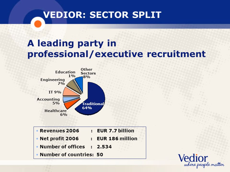 VEDIOR: SECTOR SPLIT A leading party in professional/executive recruitment Other Sectors 8% Healthcare 6% IT 9% Education 1% Traditional 64% Engineering 7% Accounting 5% Revenues 2006 : EUR 7.7 billion Net profit 2006 : EUR 186 million Number of offices : 2.534 Number of countries: 50