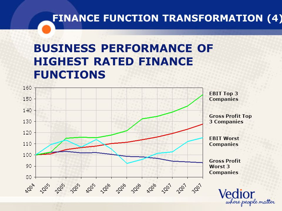 BUSINESS PERFORMANCE OF HIGHEST RATED FINANCE FUNCTIONS FINANCE FUNCTION TRANSFORMATION (4) EBIT Top 3 Companies Gross Profit Top 3 Companies EBIT Worst Companies Gross Profit Worst 3 Companies