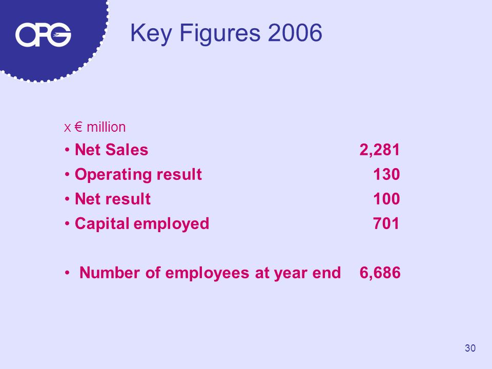 Key Figures 2006 X € million Net Sales2,281 Operating result 130 Net result 100 Capital employed 701 Number of employees at year end6,686 30