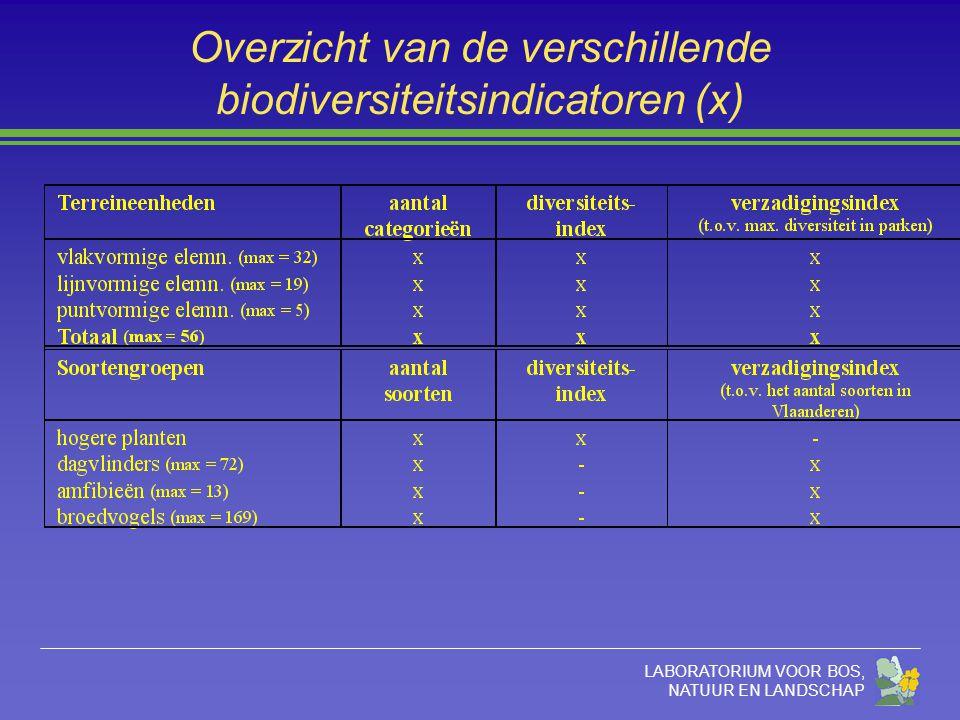 LABORATORIUM VOOR BOS, NATUUR EN LANDSCHAP Overzicht van de verschillende biodiversiteitsindicatoren (x)