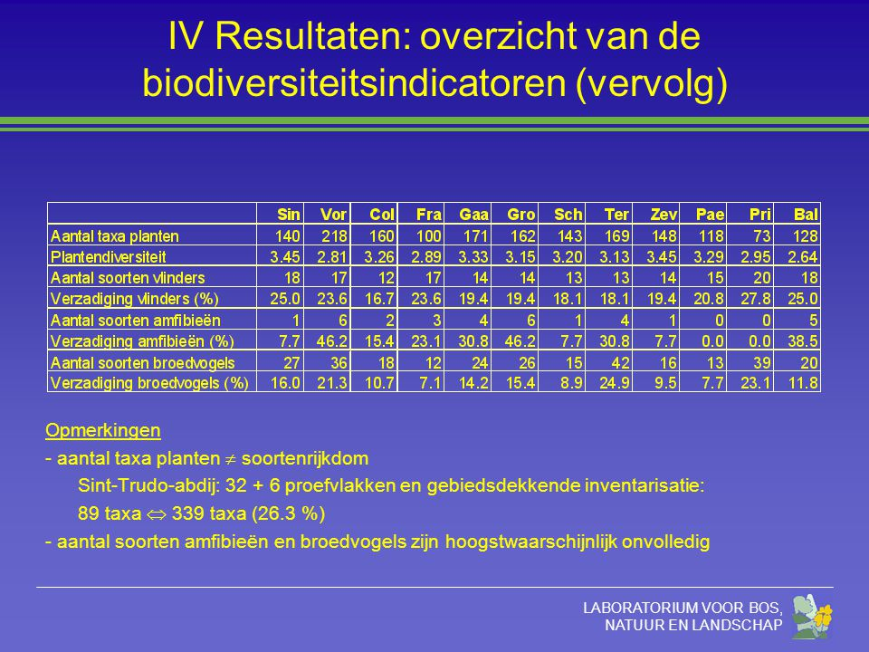 LABORATORIUM VOOR BOS, NATUUR EN LANDSCHAP IV Resultaten: overzicht van de biodiversiteitsindicatoren (vervolg) Opmerkingen - aantal taxa planten  soortenrijkdom Sint-Trudo-abdij: 32 + 6 proefvlakken en gebiedsdekkende inventarisatie: 89 taxa  339 taxa (26.3 %) - aantal soorten amfibieën en broedvogels zijn hoogstwaarschijnlijk onvolledig