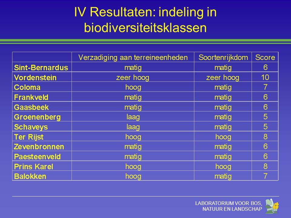 LABORATORIUM VOOR BOS, NATUUR EN LANDSCHAP IV Resultaten: indeling in biodiversiteitsklassen