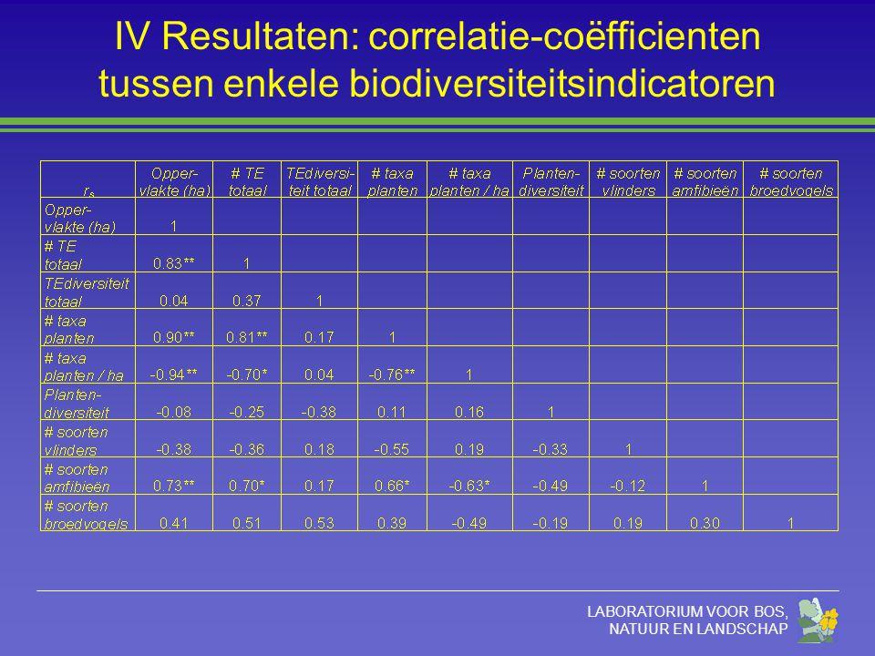 LABORATORIUM VOOR BOS, NATUUR EN LANDSCHAP IV Resultaten: correlatie-coëfficienten tussen enkele biodiversiteitsindicatoren