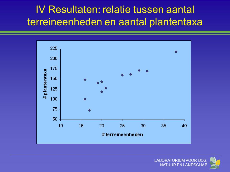 LABORATORIUM VOOR BOS, NATUUR EN LANDSCHAP IV Resultaten: relatie tussen aantal terreineenheden en aantal plantentaxa