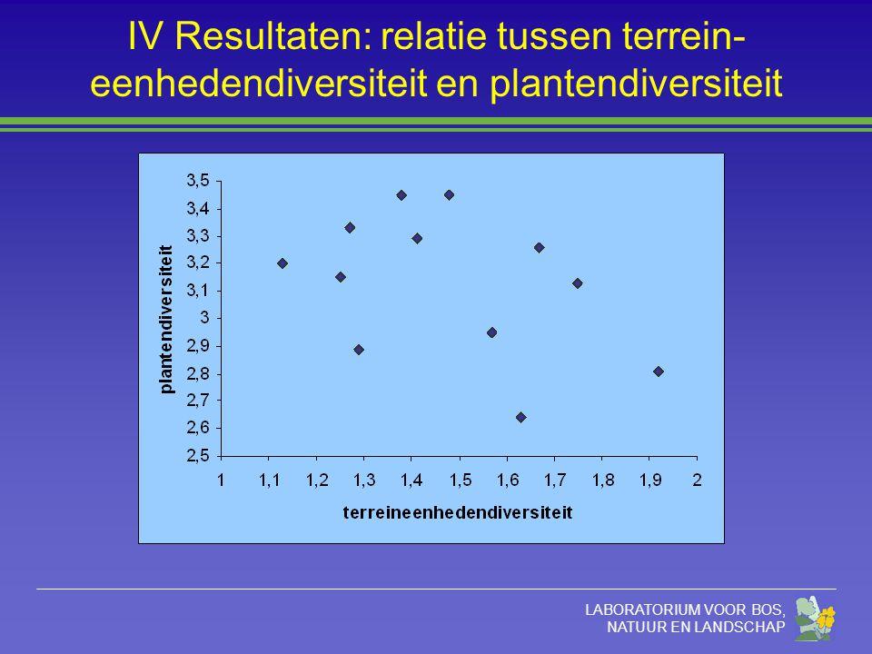 LABORATORIUM VOOR BOS, NATUUR EN LANDSCHAP IV Resultaten: relatie tussen terrein- eenhedendiversiteit en plantendiversiteit