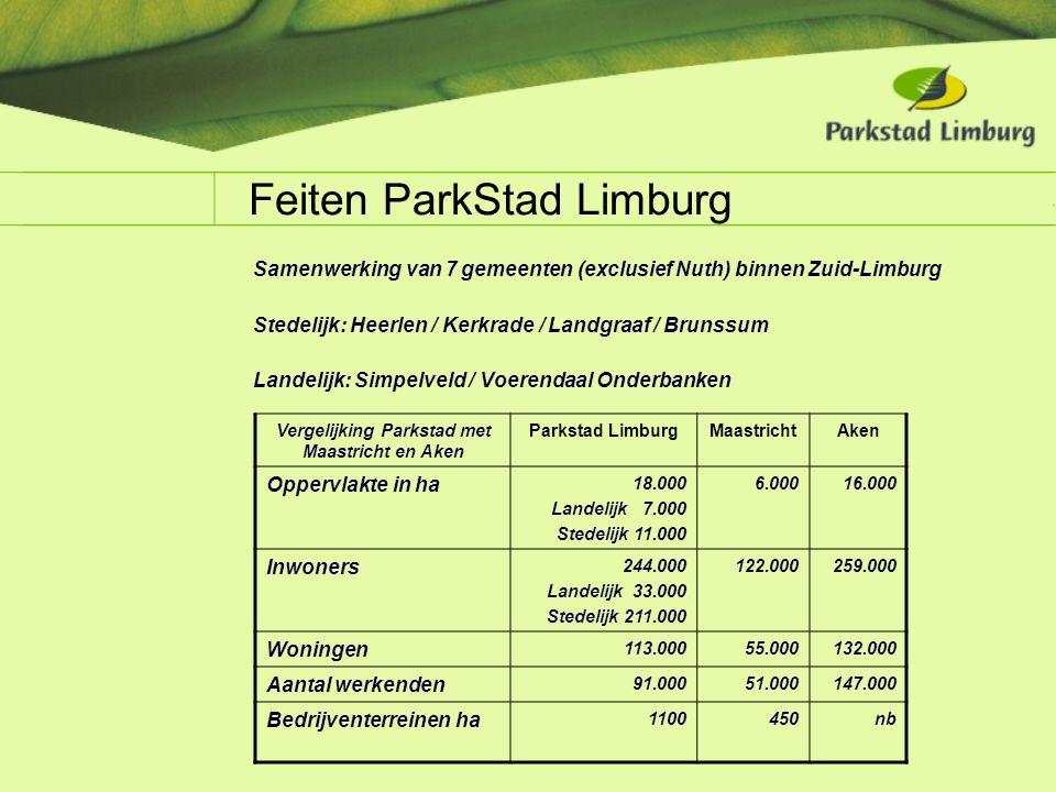 Feiten ParkStad Limburg Samenwerking van 7 gemeenten (exclusief Nuth) binnen Zuid-Limburg Stedelijk: Heerlen / Kerkrade / Landgraaf / Brunssum Landeli