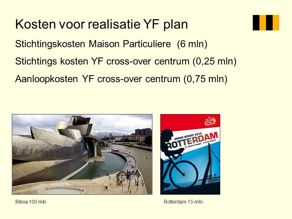 Kosten voor realisatie YF plan Stichtingskosten Maison Particuliere (6 mln) Stichtings kosten YF cross-over centrum (0,25 mln) Aanloopkosten YF cross-