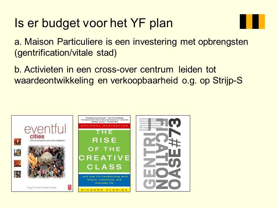 Is er budget voor het YF plan a. Maison Particuliere is een investering met opbrengsten (gentrification/vitale stad) b. Activieten in een cross-over c