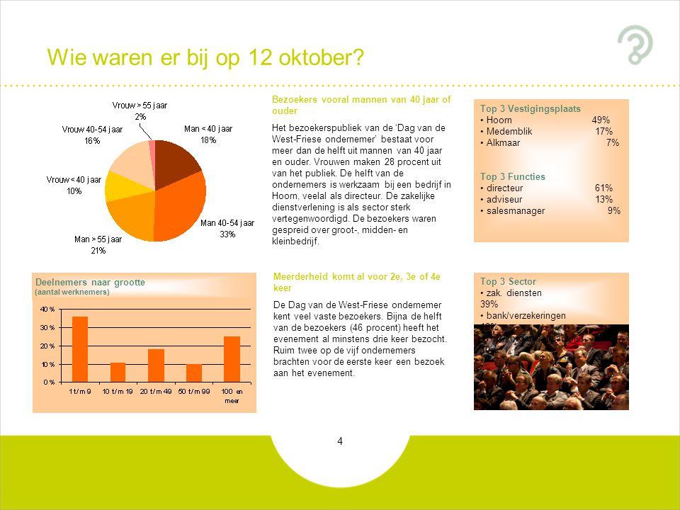 5 Informatie Uitnodiging uitgenodigd door zakelijke relatie68% opgegeven via de website9% anders24% Twee op de drie uitgenodigd door zakelijke relatie De meerderheid van de bezoekers is via een zakelijke relatie uitgenodigd om een bezoek te brengen aan de 'Dag van de West-Friese ondernemer'.