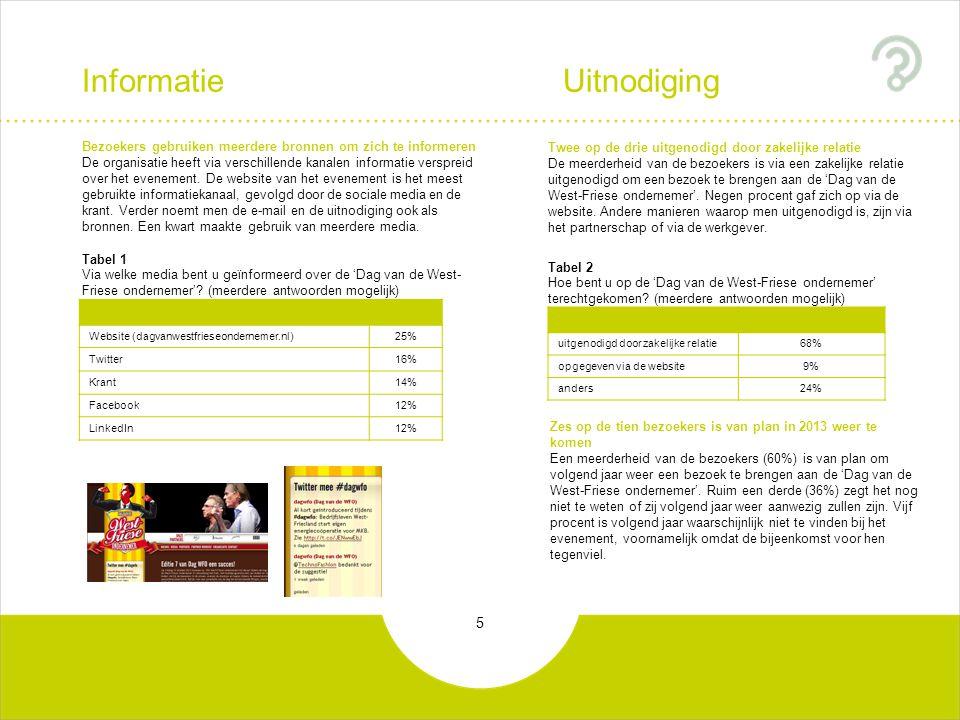 5 Informatie Uitnodiging uitgenodigd door zakelijke relatie68% opgegeven via de website9% anders24% Twee op de drie uitgenodigd door zakelijke relatie