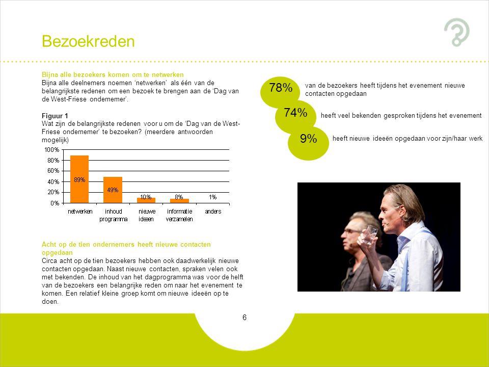 7 Thema en regionale aandacht Meerwaarde Ondernemers willen meer aandacht voor het regionale bedrijfsleven in het programma Tijdens de 'Dag van de West-Friese ondernemer' stond het thema 'energie' centraal.