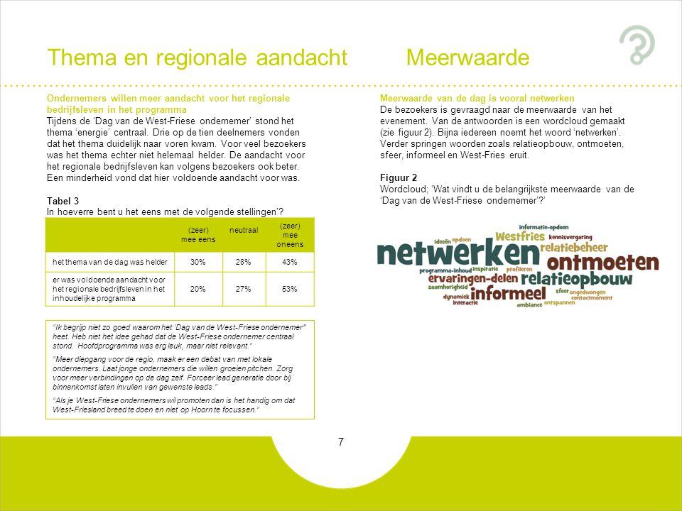 8 Waardering gemiddelde rapportcijfer% onvoldoende de locatie7,78% tijdstip7,78% catering7,62% de (vrij)dag7,67% sfeer7,54% de sprekers (Jan Mulder & Jort Kelder) 7,214% aankleding7,111% inhoud programma6,129% entreeprijs5,546% Veel waardering voor: locatie, tijdstip, de (vrij)dag en de sfeer De bezoekers beoordelen de 'Dag van de West-Friese ondernemer' met een ruime voldoende: een 6,7.