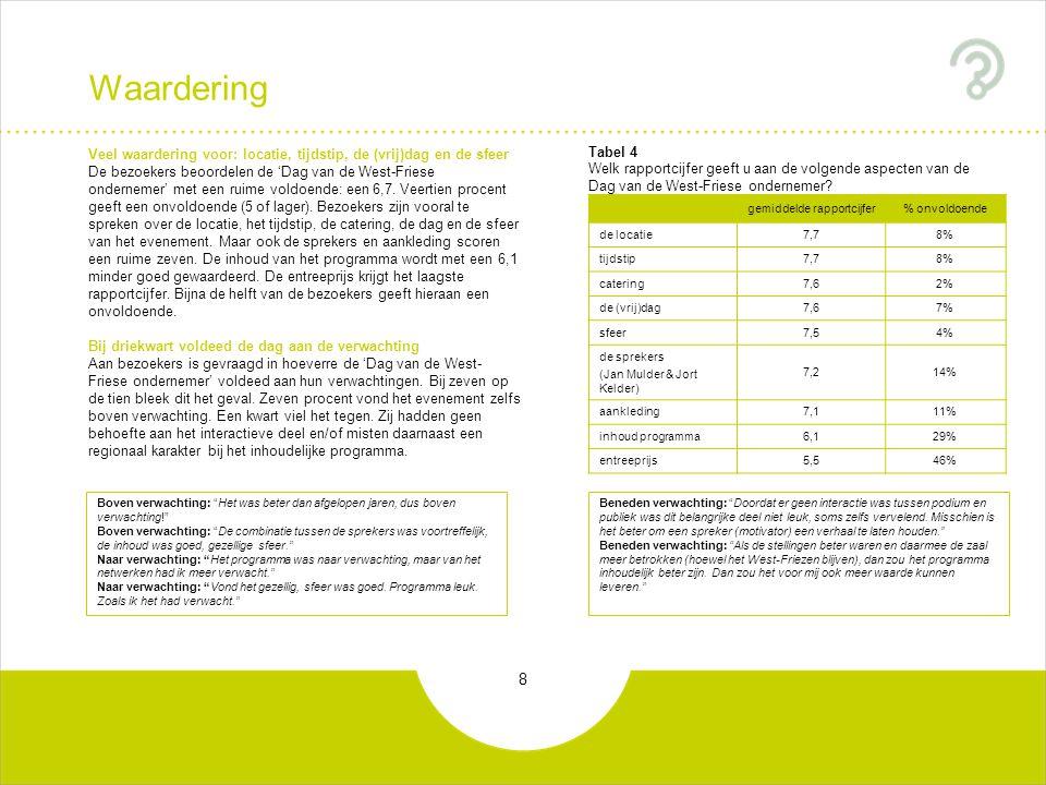 8 Waardering gemiddelde rapportcijfer% onvoldoende de locatie7,78% tijdstip7,78% catering7,62% de (vrij)dag7,67% sfeer7,54% de sprekers (Jan Mulder &