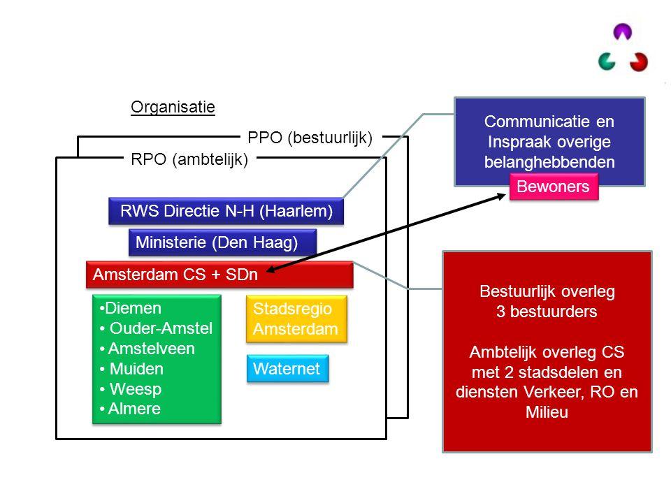 Organisatie RPO (ambtelijk) RWS Directie N-H (Haarlem) Amsterdam CS + SDn Diemen Ouder-Amstel Amstelveen Muiden Weesp Almere Diemen Ouder-Amstel Amste