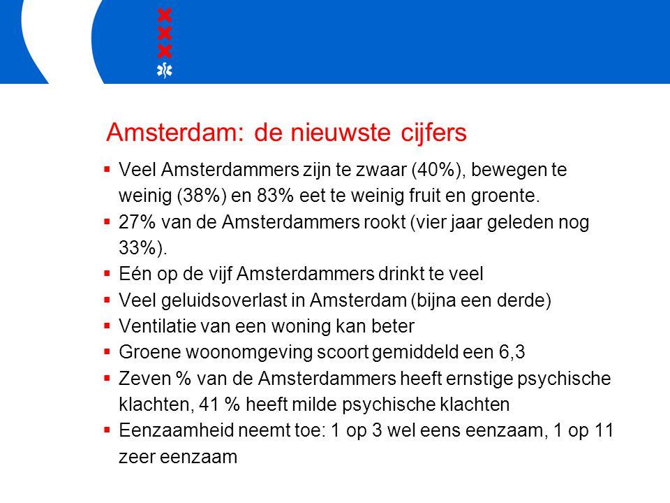 Amsterdam: de nieuwste cijfers  Veel Amsterdammers zijn te zwaar (40%), bewegen te weinig (38%) en 83% eet te weinig fruit en groente.