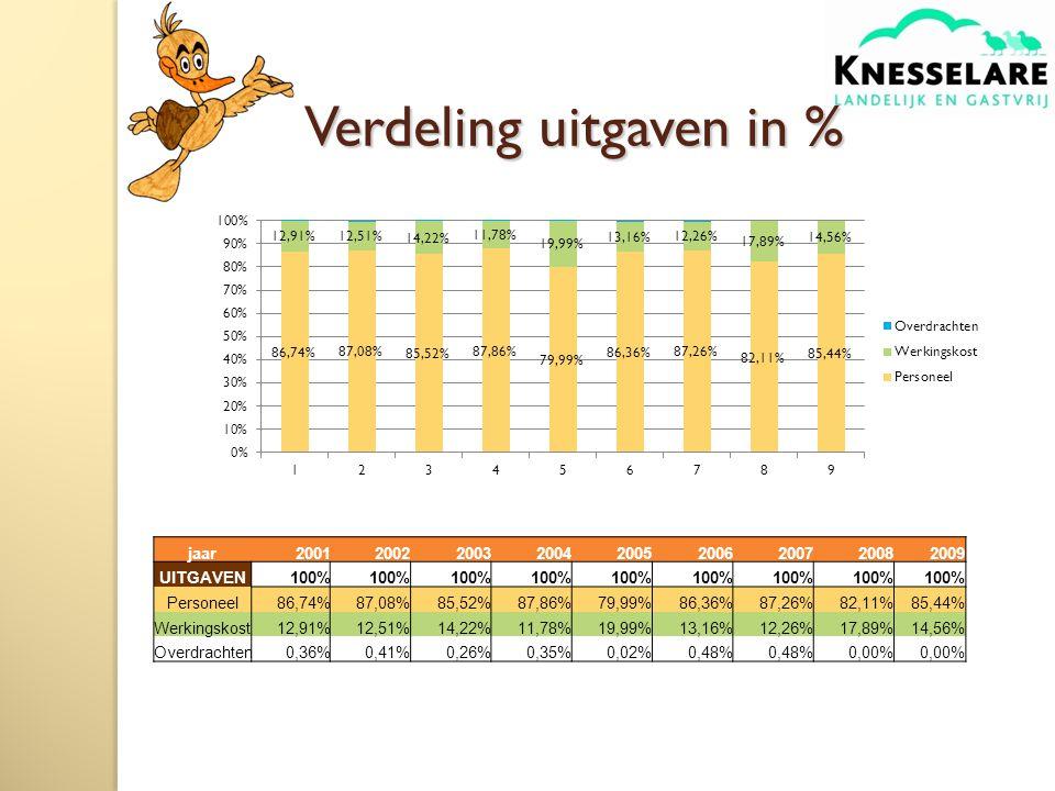 Verdeling uitgaven in % jaar200120022003200420052006200720082009 UITGAVEN100% Personeel86,74%87,08%85,52%87,86%79,99%86,36%87,26%82,11%85,44% Werkingskost12,91%12,51%14,22%11,78%19,99%13,16%12,26%17,89%14,56% Overdrachten0,36%0,41%0,26%0,35%0,02%0,48% 0,00%
