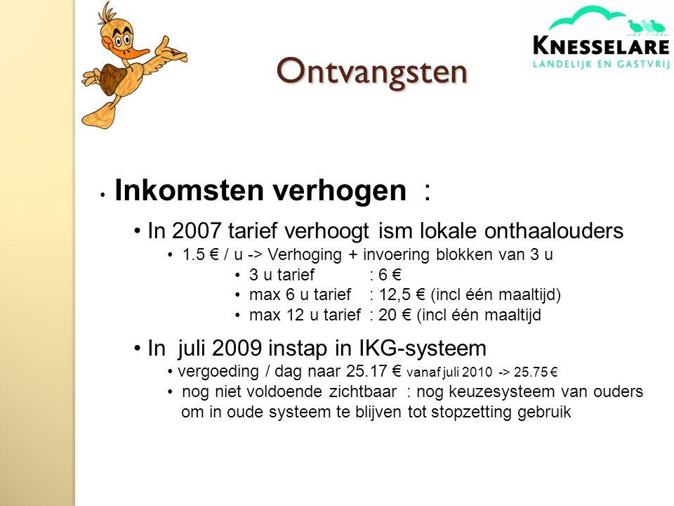 Ontvangsten Inkomsten verhogen : In 2007 tarief verhoogt ism lokale onthaalouders 1.5 € / u -> Verhoging + invoering blokken van 3 u 3 u tarief: 6 € max 6 u tarief : 12,5 € (incl één maaltijd) max 12 u tarief : 20 € (incl één maaltijd In juli 2009 instap in IKG-systeem vergoeding / dag naar 25.17 € vanaf juli 2010 -> 25.75 € nog niet voldoende zichtbaar : nog keuzesysteem van ouders om in oude systeem te blijven tot stopzetting gebruik