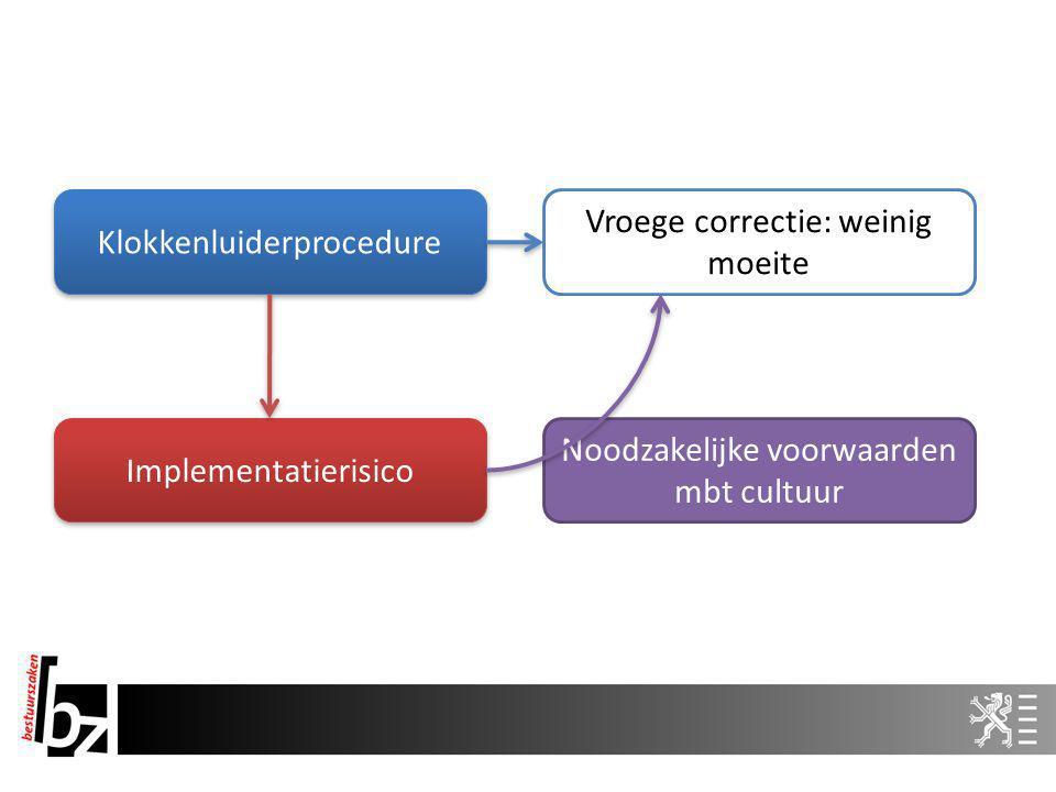 Klokkenluiderprocedure Vroege correctie: weinig moeite Implementatierisico Noodzakelijke voorwaarden mbt cultuur