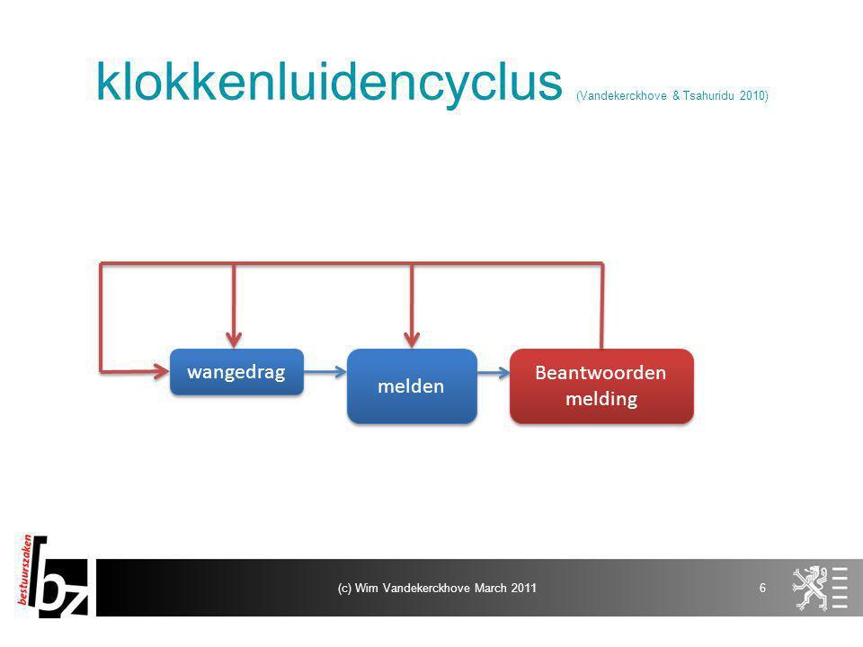 klokkenluidencyclus (Vandekerckhove & Tsahuridu 2010) 6(c) Wim Vandekerckhove March 2011 wangedrag melden Beantwoorden melding