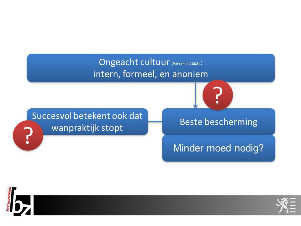 Ongeacht cultuur (Park et al 2008) : intern, formeel, en anoniem Ongeacht cultuur (Park et al 2008) : intern, formeel, en anoniem Beste bescherming Succesvol betekent ook dat wanpraktijk stopt .