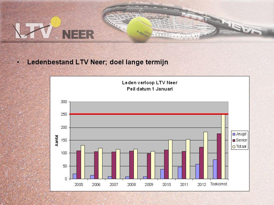 kernkwaliteiten Trends in (tennis) sport markt Belangen groepen in en om vereninging en om vereninging Toekomst kansen Toekomst Visie