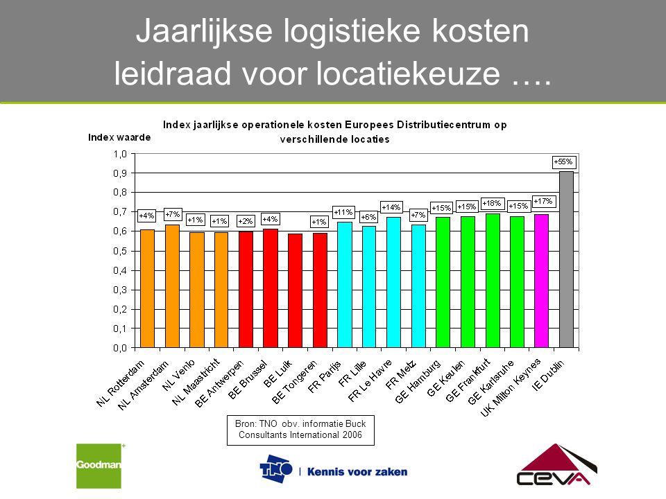 Jaarlijkse logistieke kosten leidraad voor locatiekeuze …. Bron: TNO obv. informatie Buck Consultants International 2006