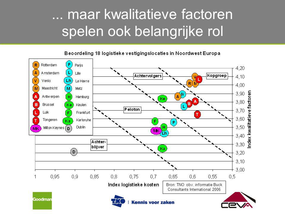 ... maar kwalitatieve factoren spelen ook belangrijke rol Bron: TNO obv. informatie Buck Consultants International 2006