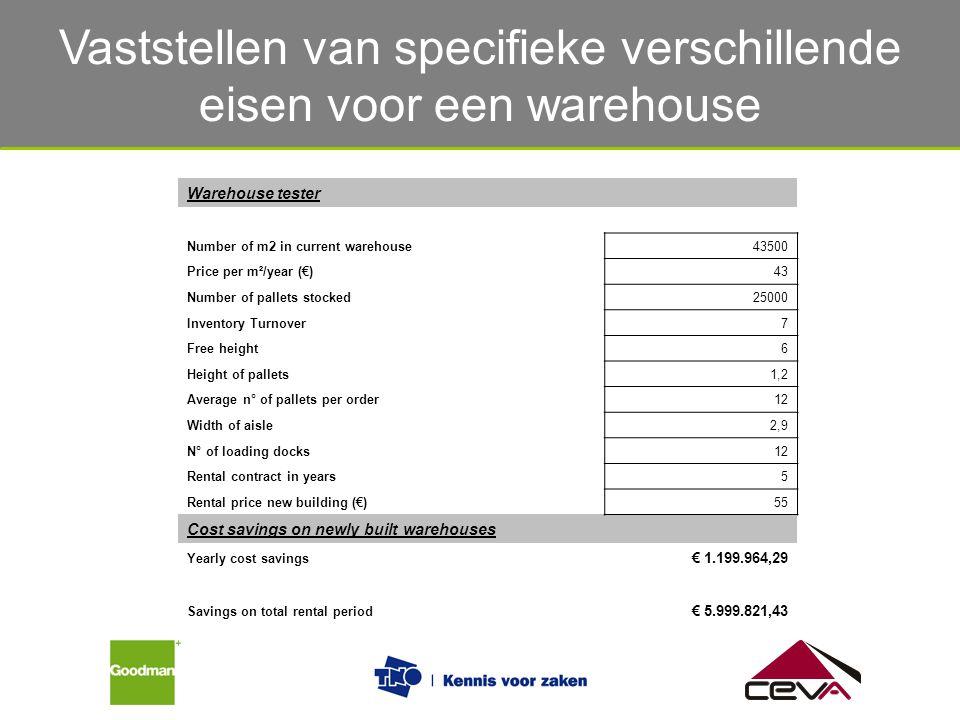 Vaststellen van specifieke verschillende eisen voor een warehouse Warehouse tester Number of m2 in current warehouse43500 Price per m²/year (€) 43 Num