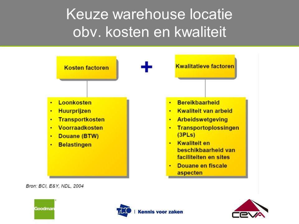 Keuze warehouse locatie obv. kosten en kwaliteit
