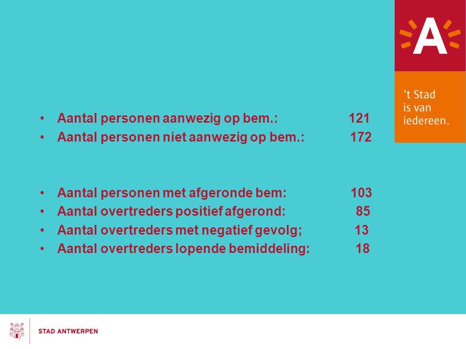 Aantal personen aanwezig op bem.: 121 Aantal personen niet aanwezig op bem.: 172 Aantal personen met afgeronde bem: 103 Aantal overtreders positief af