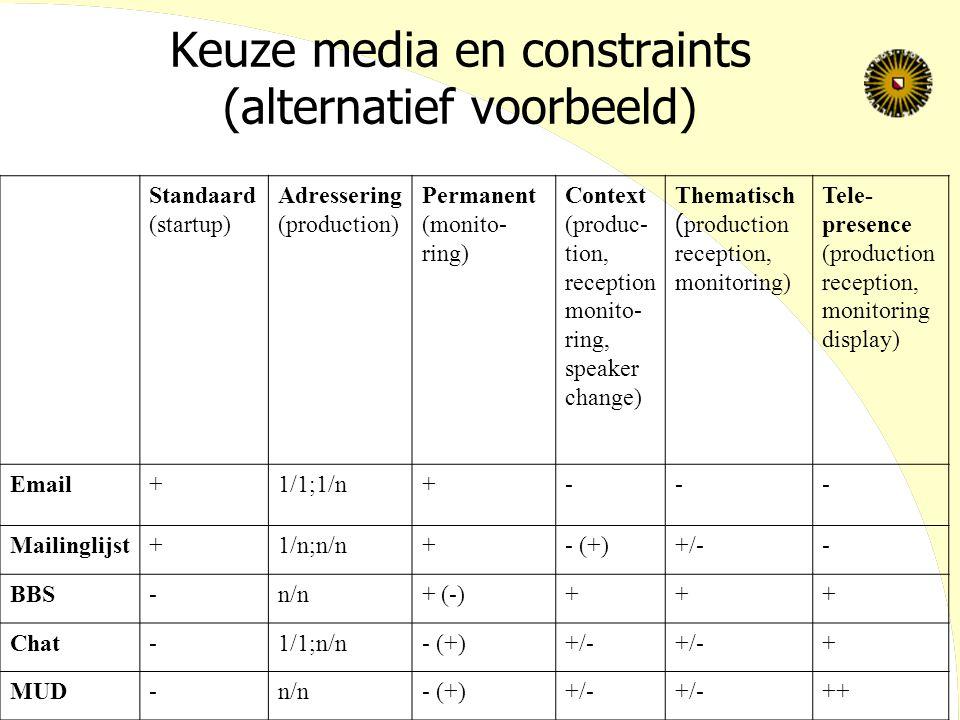 Keuze media en constraints (alternatief voorbeeld) Standaard (startup) Adressering (production) Permanent (monito- ring) Context (produc- tion, reception monito- ring, speaker change) Thematisch ( production reception, monitoring) Tele- presence (production reception, monitoring display) Email+1/1;1/n+--- Mailinglijst+1/n;n/n+- (+)+/-- BBS-n/n+ (-)+++ Chat-1/1;n/n- (+)+/- + MUD-n/n- (+)+/- ++