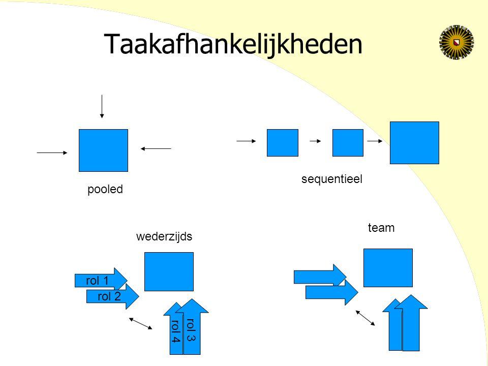 Taakafhankelijkheden pooled sequentieel rol 1 rol 2 rol 4 rol 3 wederzijds team