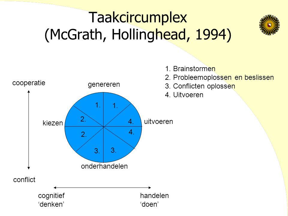 Taakcircumplex (McGrath, Hollinghead, 1994) cooperatie conflict cognitief 'denken' handelen 'doen' genereren onderhandelen kiezen uitvoeren 1. Brainst