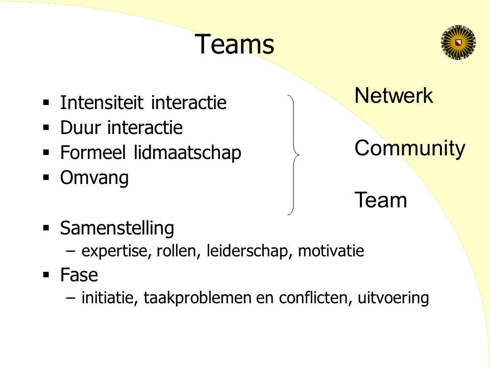 Teams  Intensiteit interactie  Duur interactie  Formeel lidmaatschap  Omvang  Samenstelling –expertise, rollen, leiderschap, motivatie  Fase –initiatie, taakproblemen en conflicten, uitvoering Netwerk Community Team