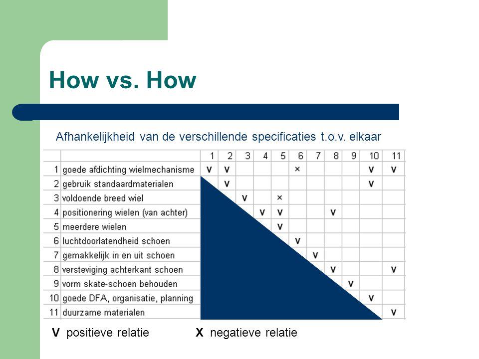 How vs. How Afhankelijkheid van de verschillende specificaties t.o.v.